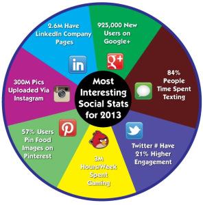 socialmedia-stats-image